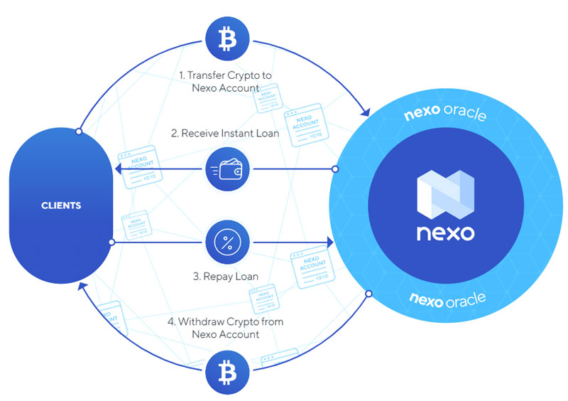 nexo-cryptocurrency-lending-model