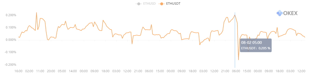 ETH Perpetual Swap Funding Rate. Quelle: OKEx