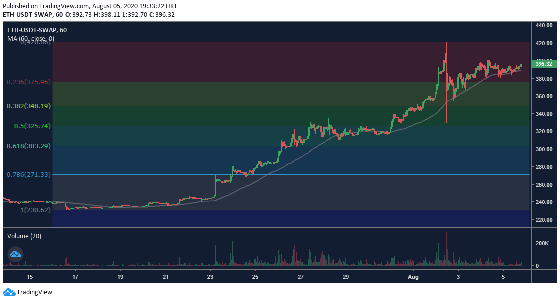 OKEx ETH Perpetual Swap 1h Chart - 8/5. Quelle: OKEx, TradingView